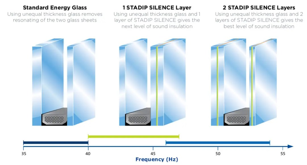 STADIP SILENCE Layer