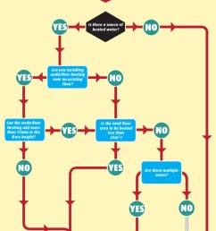 the flow chart below takes you through a series of questions to lead you to the answer which underfloor heating system is best for me electric or water  [ 800 x 2261 Pixel ]