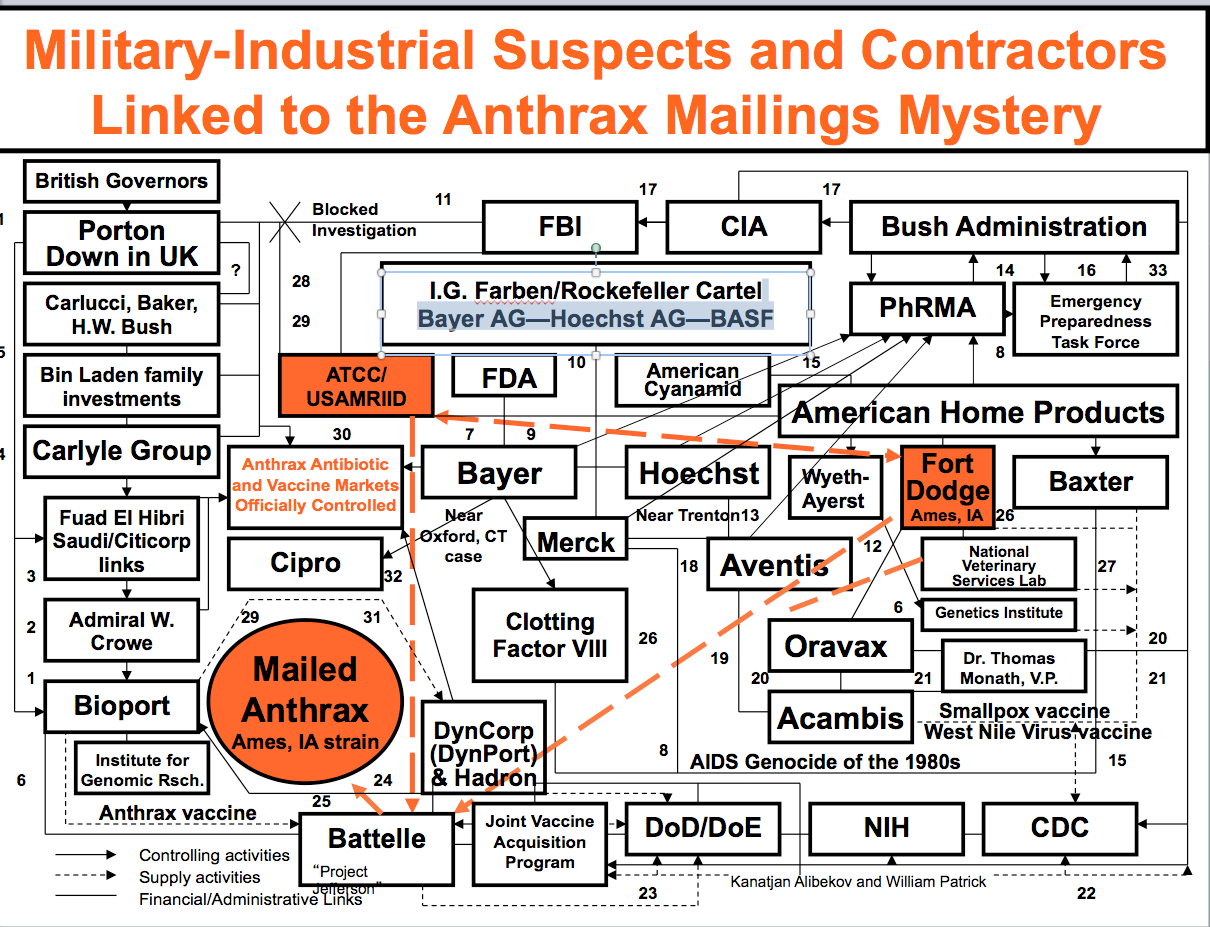 hight resolution of anthrax chart by dr leonard horowitz