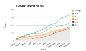 2014 - Cumulative Points Per Year