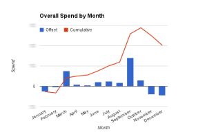 2014 - Overall Spend by Month