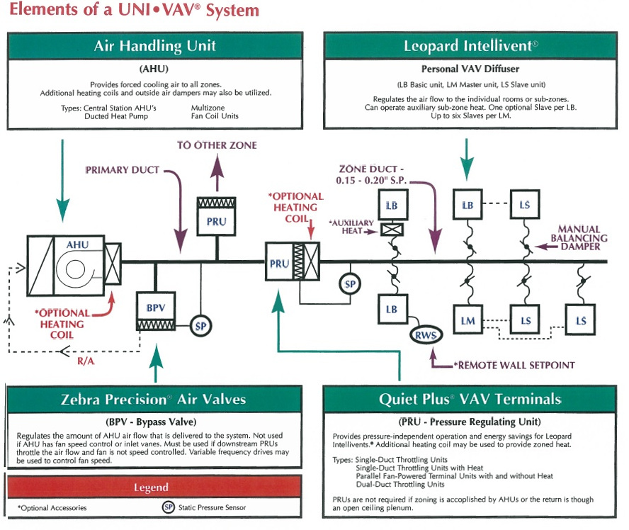 goodman air handler wiring diagram shower drain vent warren hvac site uni vav individual room comfort system