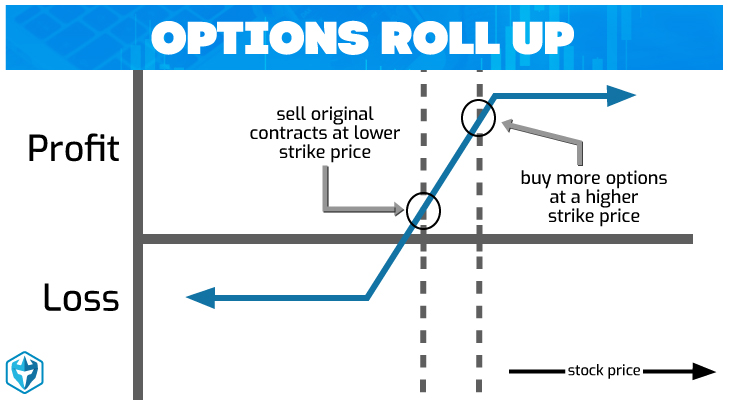 Options Roll Up Definition Day Trading Terminology