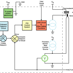 Pid Temperature Controller Kit Wiring Diagram Mallory Distributor Unilite Wavelength Electronics Australia And New Zealand Laser Diode