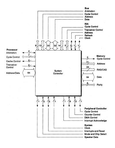 Technical Writer, NexGen NxPC System Logic Data Book