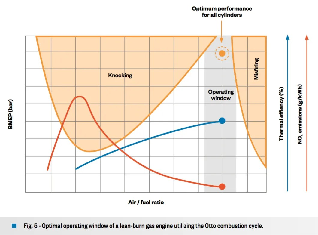 hight resolution of 5 optimal operating window of a lean burn gas engine utilizing the