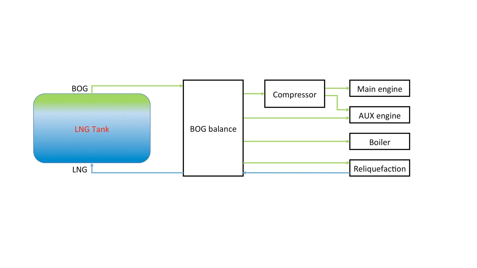 medium resolution of 2016 1 boil off gas handling onboard lng fuelled ships 2 fig 1 simplified system layout