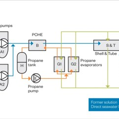 Schematic Diagram Of Steam Power Plant Winnebago Motorhomes Regasification Modules For Onboard Applications Offer Multiple Benefits