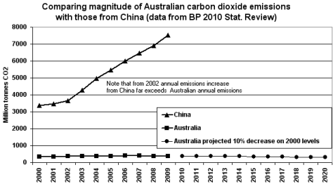 CO2 emissions China vs Australia