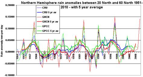 NH rain anomalies 1951-2010
