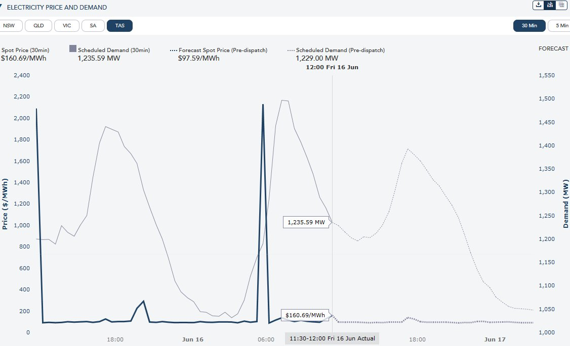 Why are Tasmanian electricity prices spiking to over