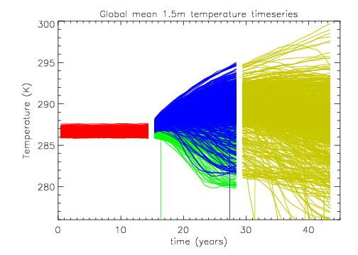 Results of modelling runs by climateprediction.net