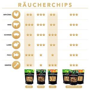 Grillaroma Chips BBQ Gadget Grill-Spezial BBQ-Räucherchips Empfehlung
