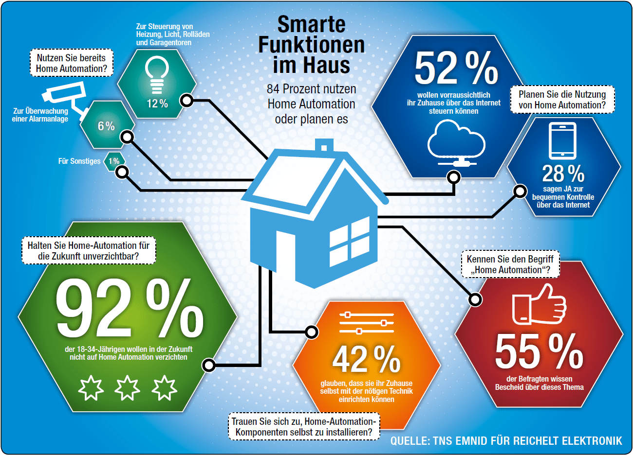 Infografik zum Thema Home Automation