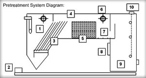 Sewer Pretreatment Systems With Diagram