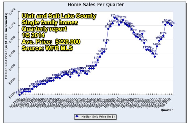 Utah Real Estate Market Report 5.7.14