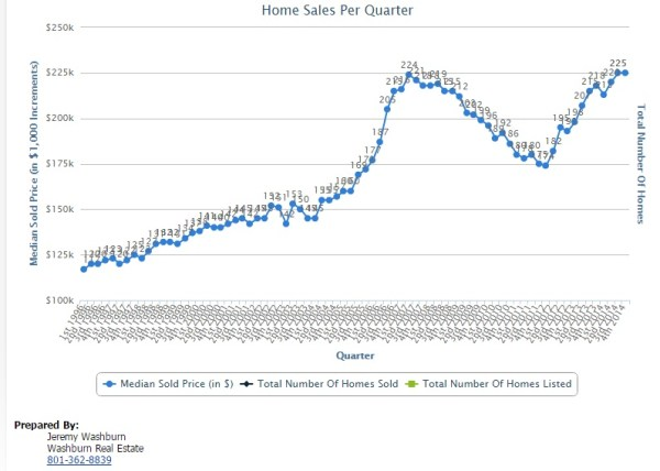 Home Sales 1.7.15 Price