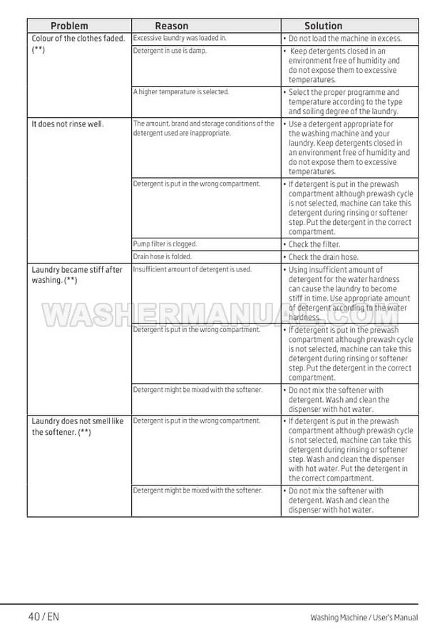 Beko WR862441 8kg Washing Machine User Manual