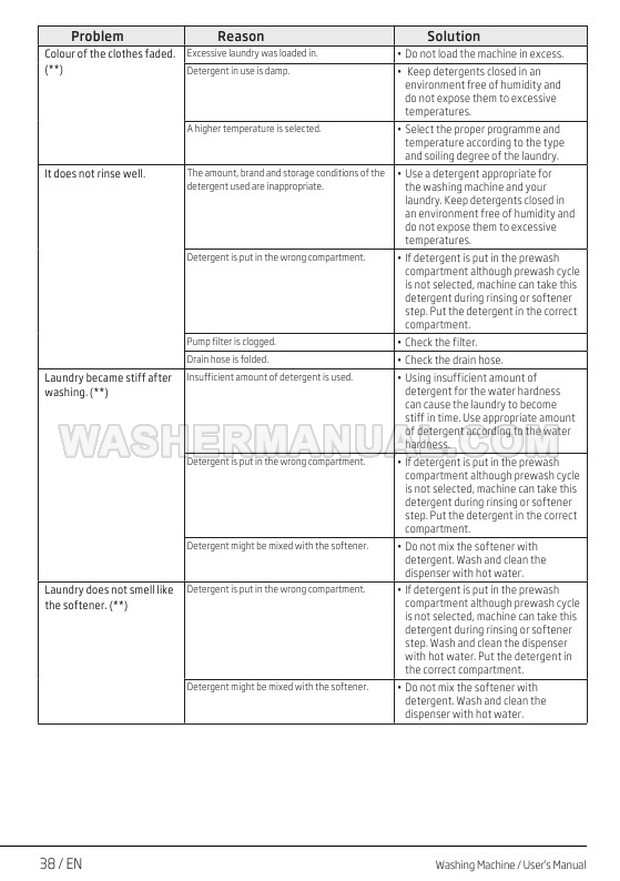Beko WTB820E1 Washer User Manual