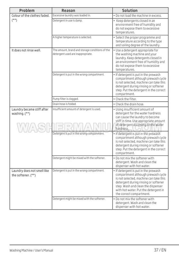 Beko WTB840E1 Washer User Manual