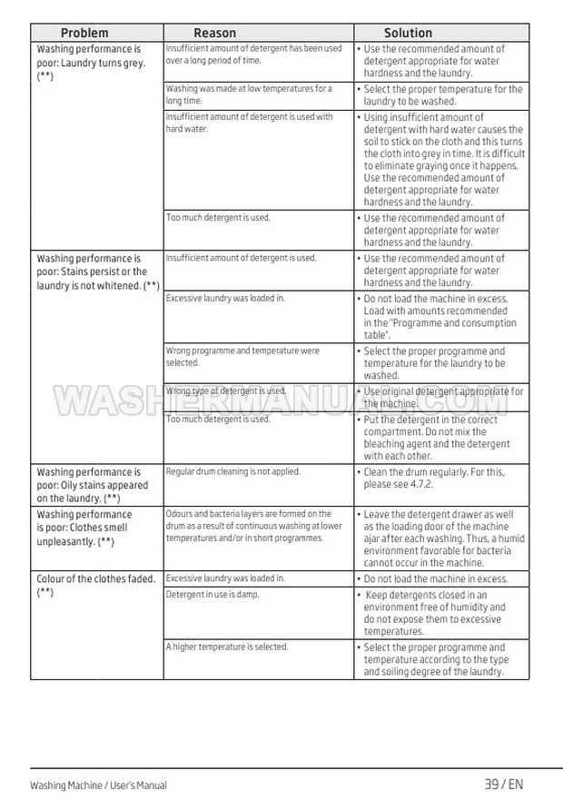 Beko WY84244 Washing Machine User Manual