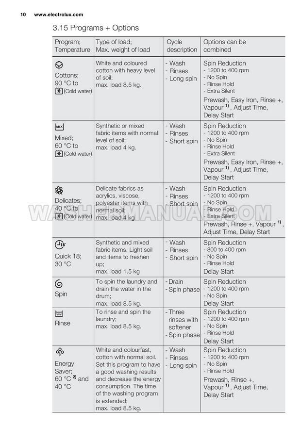 Electrolux EWF12822 Washer User Manual