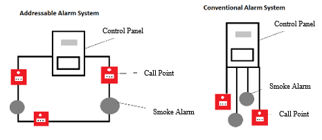 Which Commercial Fire System is Right for Your Business