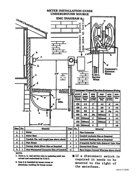 Electrical Meter Panel Entrance. Diagram. Auto Wiring Diagram