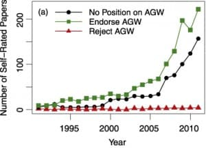 Total number of study abstracts examined by study authors categorized into endorsement of anthropogenic (manmade) global warming, rejection and no position. (Environmental Research Letters)