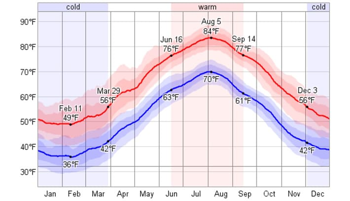 The daily average low (blue) and high (red) temperature with percentile bands (inner band from 25th to 75th percentile, outer band from 10th to 90th percentile. (WeatherSpark)