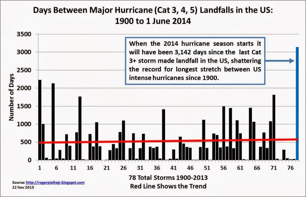 Days between major hurricane landfalls in the U.S., 1900-2014.  (Roger Pielke, Jr.)