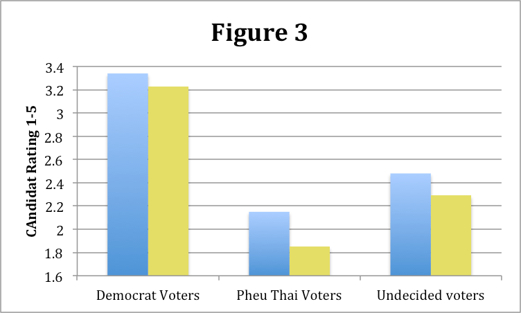 If voters perceive a candidate to be both a fervent defender of the monarchy and a Yellow Shirt member, support for that candidate drops (Figure: Allen Hicken and Joel Selway)