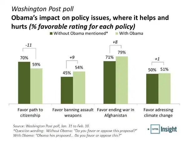 Washington Post poll