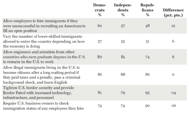 Republicans And Democrats May Actually Agree About