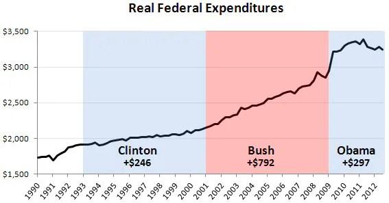 Total Fed Spending Per Capita
