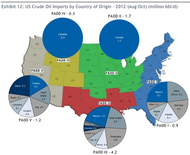 oil imports by region