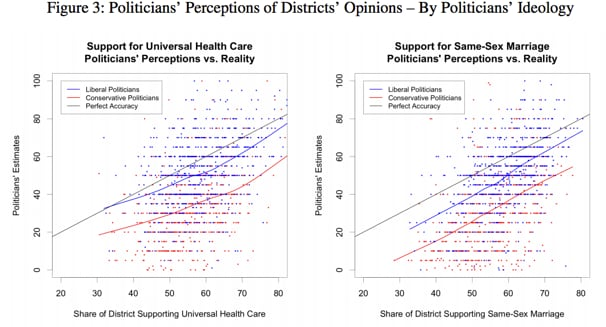Reality is more biased toward liberals than even the liberals imagine.