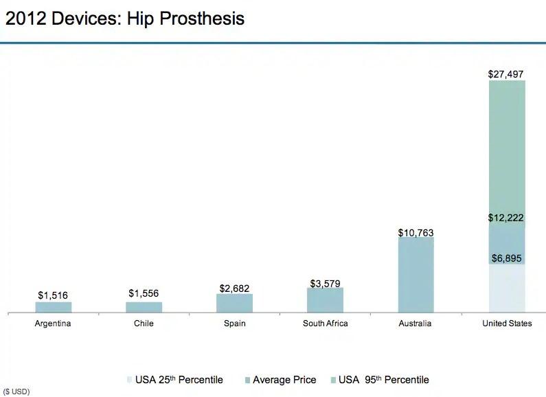 hip prosthesis