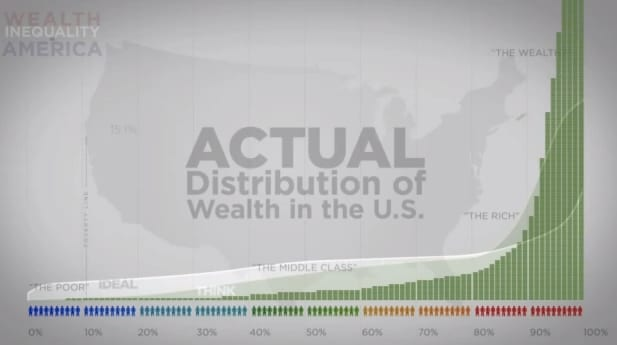 Image result for cartoons branco wealth inequality in america