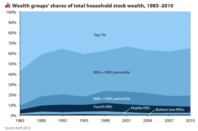 stock wealth