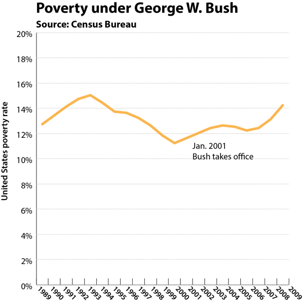 Bush poverty