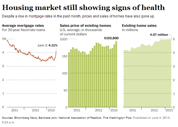 Housing market still showing signs of health   The Washington Post