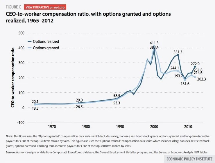 The ratio of CEO pay to an average worker's salary is on the rise again. (Economic Policy Institute)