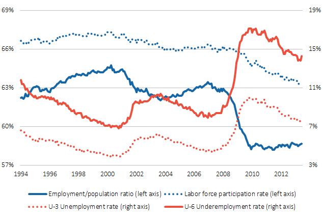 employment_population_ratio