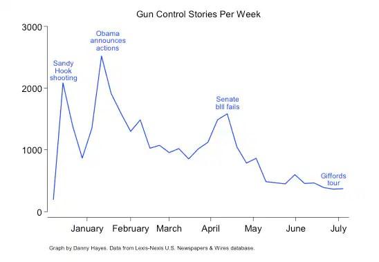 gun control stories week