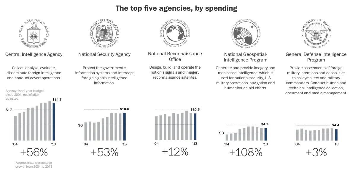 America's secret intelligence budget, in 11 (nay, 13