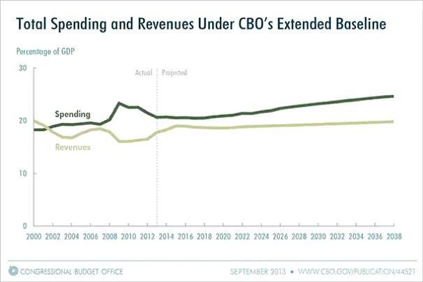 Cbo spending revenue