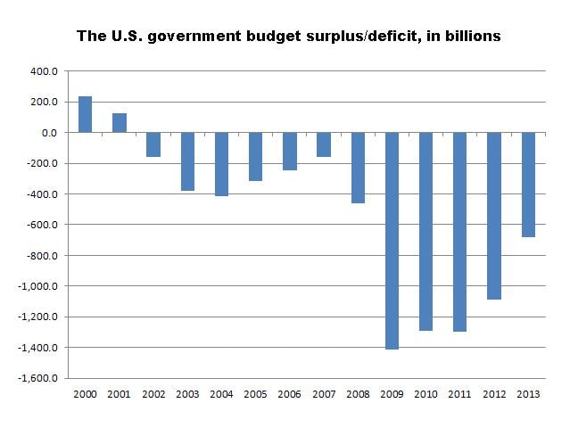 Source: Congressional Budget Office, Treasury Department