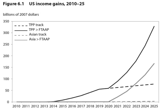 U.S. income gains under the Trans-Pacific Partnership and if it's expanded to a Free Trade Agreement of the Asia Pacific, according to the Peterson Institute.