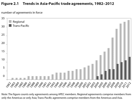 Trade agreements are becoming broader. (The Trans-Pacific Partnership and Asia-Pacific Integration: A Quantitative Assessment, edited by Peter A. Petri)
